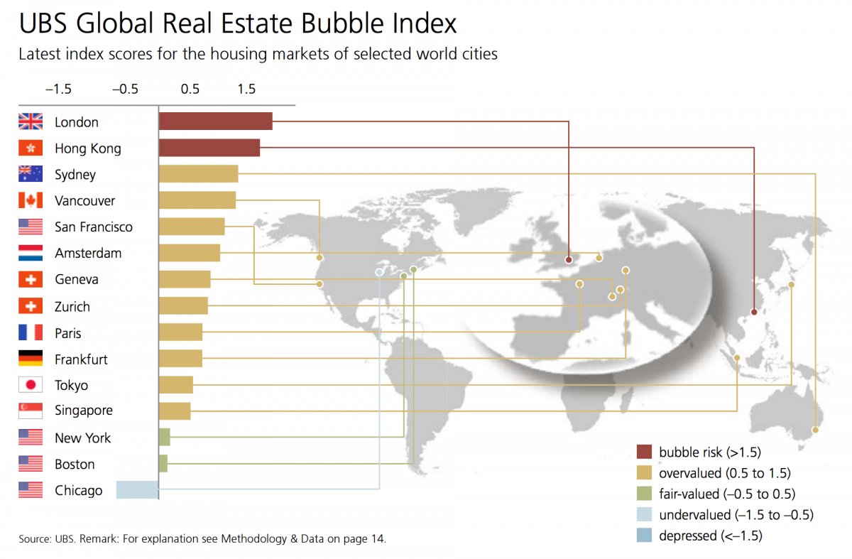 UBS Global Real Estate Bubble Index (2015)