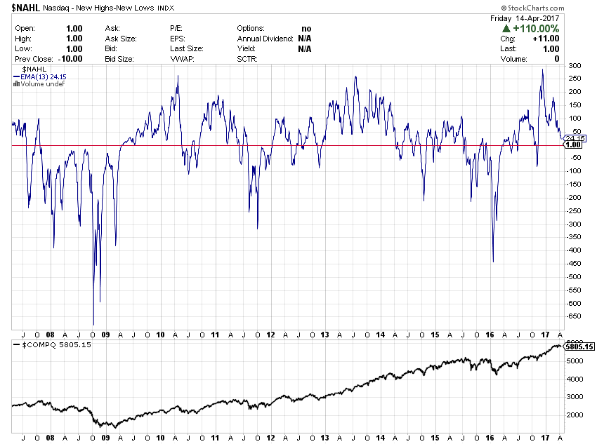 $NAHL (17 Apr 2007 - 16 Apr 2017)