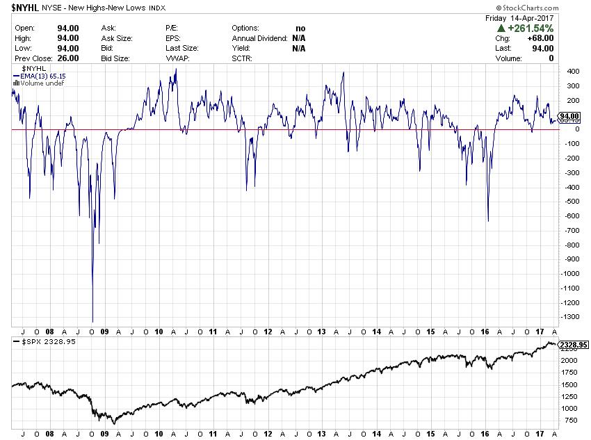 $NYHL (17 Apr 2007 - 16 Apr 2017)